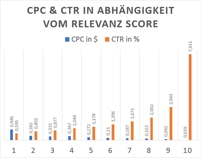 Mit steigendem Relevanz Score sinkt der CPC und steigt die CTR. Ein Indiz dafür, dass die Zielgruppe gut definiert wurde.